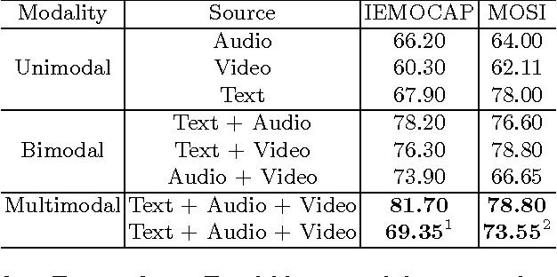 Figure 4 for Benchmarking Multimodal Sentiment Analysis