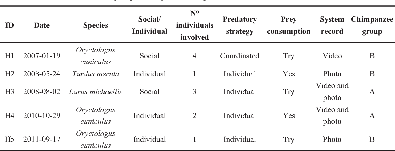 Table 1 from Hunting Activity Among Naturalistically Housed