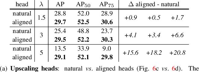 Figure 4 for TensorMask: A Foundation for Dense Object Segmentation
