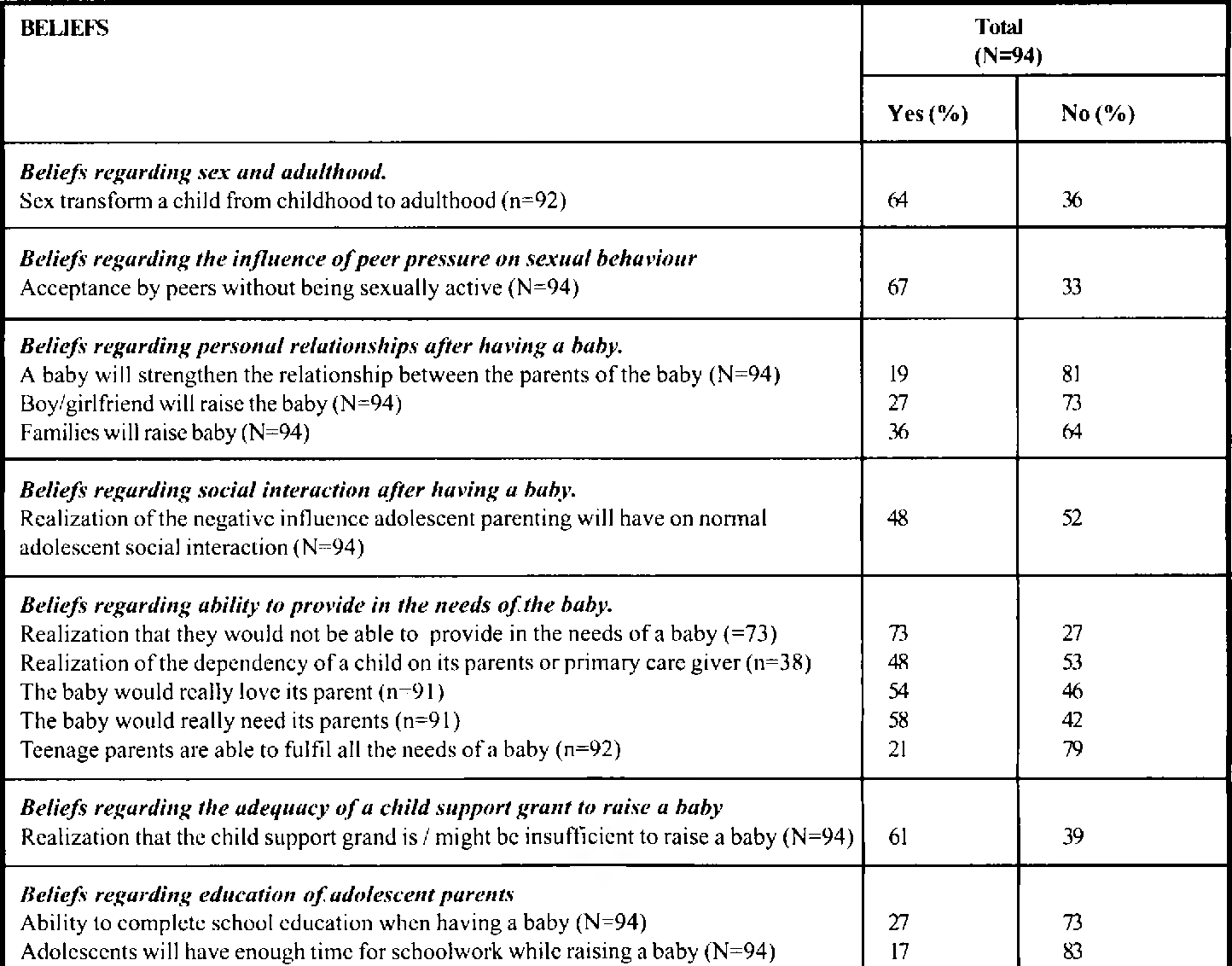 Table 3 from Beliefs of grade six learners' regarding adolescent