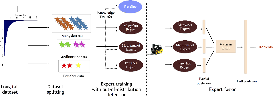 Figure 1 for Long-Tailed Recognition Using Class-Balanced Experts