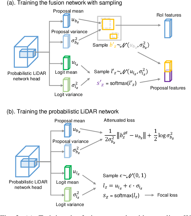 Figure 1 for Leveraging Uncertainties for Deep Multi-modal Object Detection in Autonomous Driving
