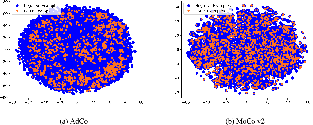 Figure 4 for AdCo: Adversarial Contrast for Efficient Learning of Unsupervised Representations from Self-Trained Negative Adversaries