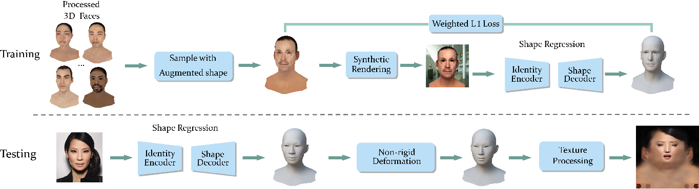 Figure 3 for Digital Twin: Acquiring High-Fidelity 3D Avatar from a Single Image