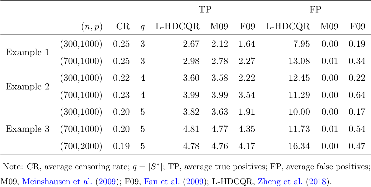 Figure 1 for Inference for High Dimensional Censored Quantile Regression