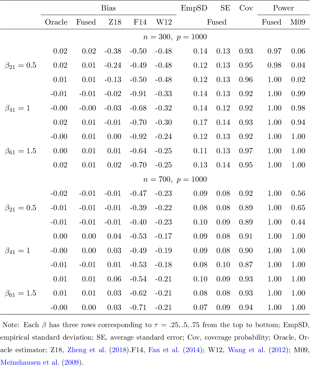 Figure 3 for Inference for High Dimensional Censored Quantile Regression