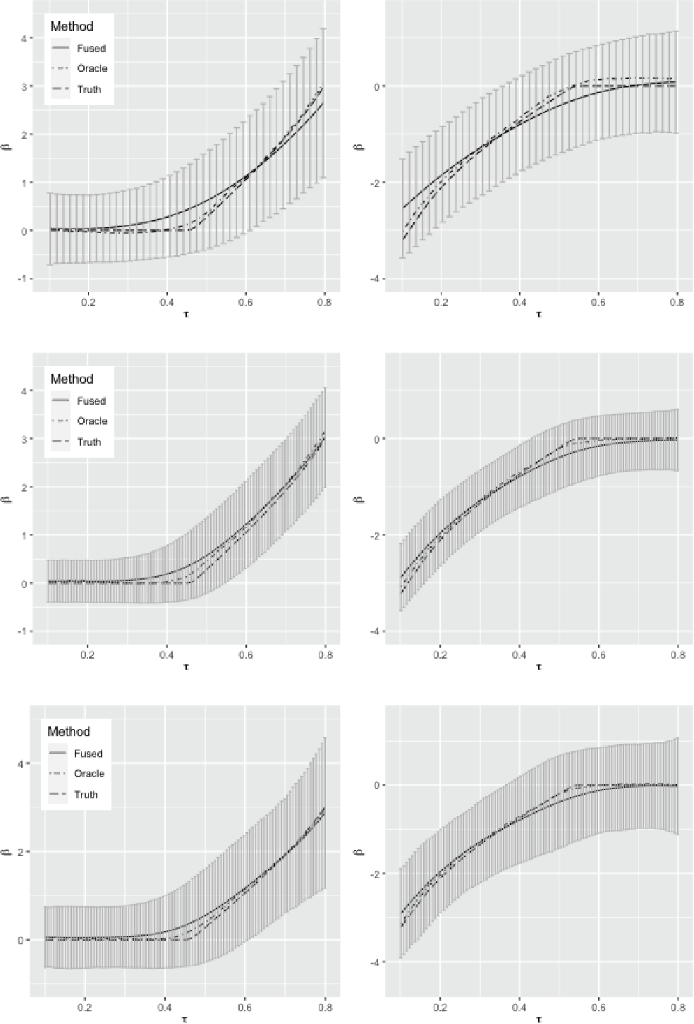 Figure 2 for Inference for High Dimensional Censored Quantile Regression