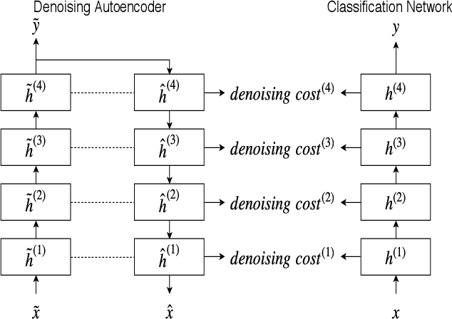 Figure 1 for Improving Embedding Extraction for Speaker Verification with Ladder Network