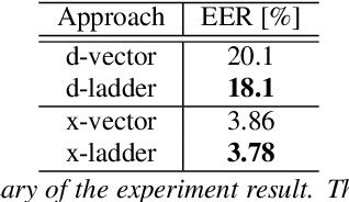 Figure 2 for Improving Embedding Extraction for Speaker Verification with Ladder Network