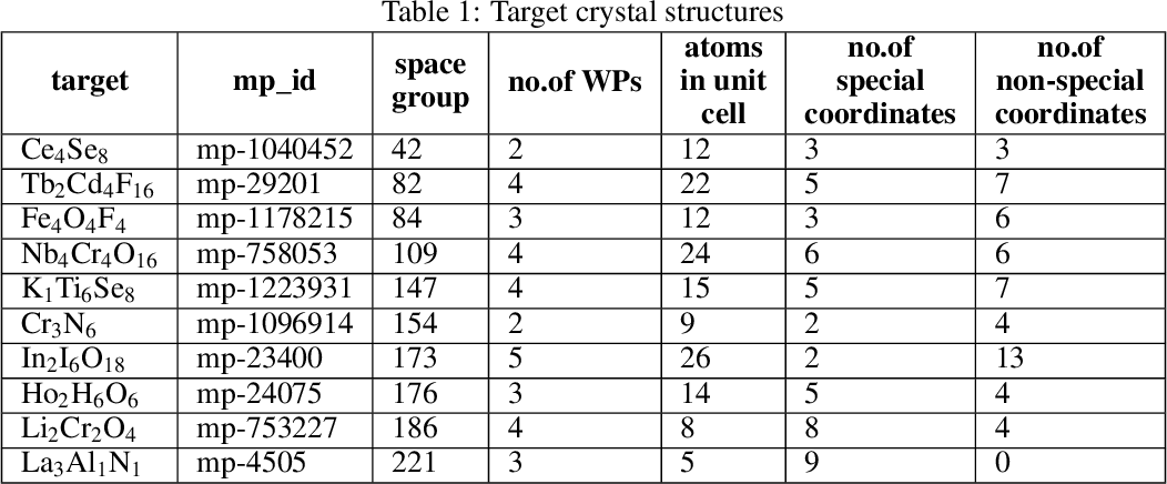 Figure 2 for Crystal structure prediction of materials with high symmetry using differential evolution