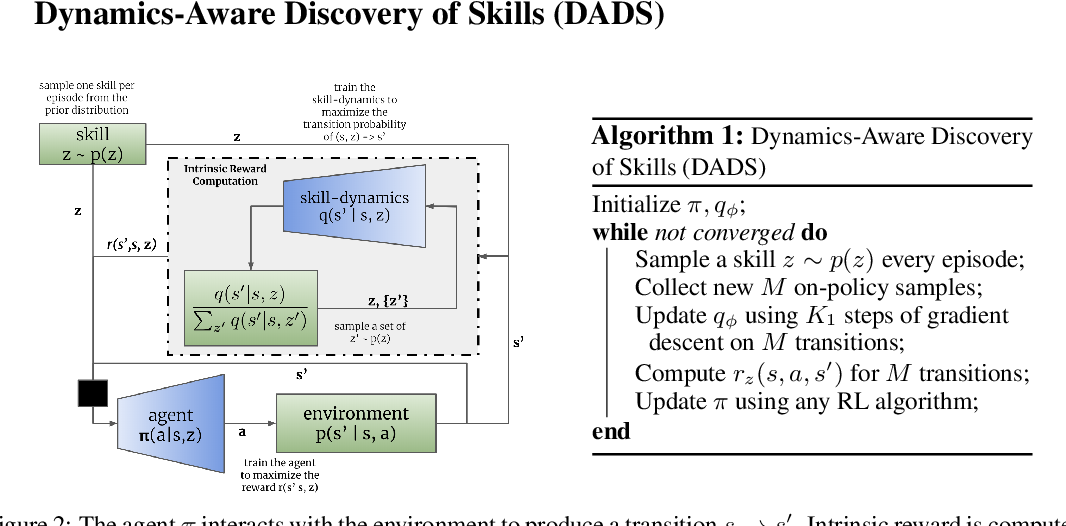 Figure 2 for Dynamics-Aware Unsupervised Discovery of Skills