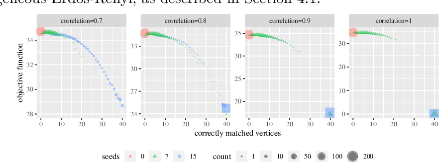Figure 1 for Matched Filters for Noisy Induced Subgraph Detection