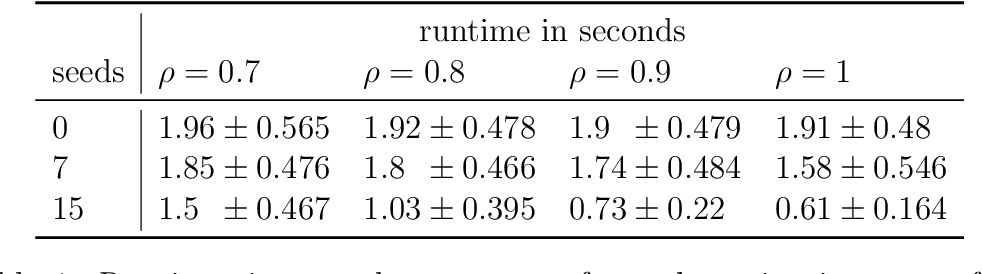 Figure 2 for Matched Filters for Noisy Induced Subgraph Detection
