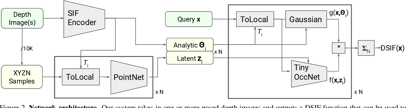 Figure 2 for Deep Structured Implicit Functions