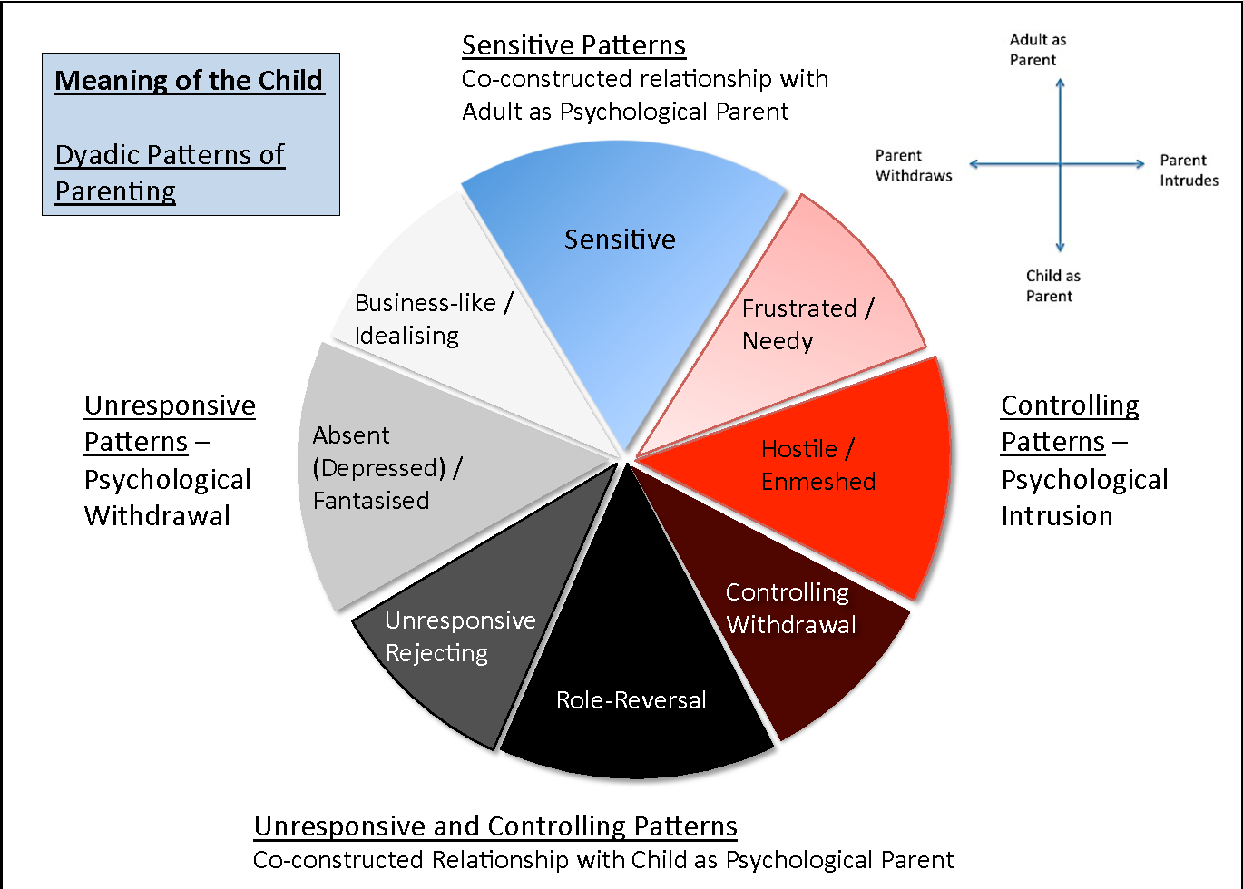 Figure 1 The Meaning Of The Child Dyadic Patterns Of Caregiving