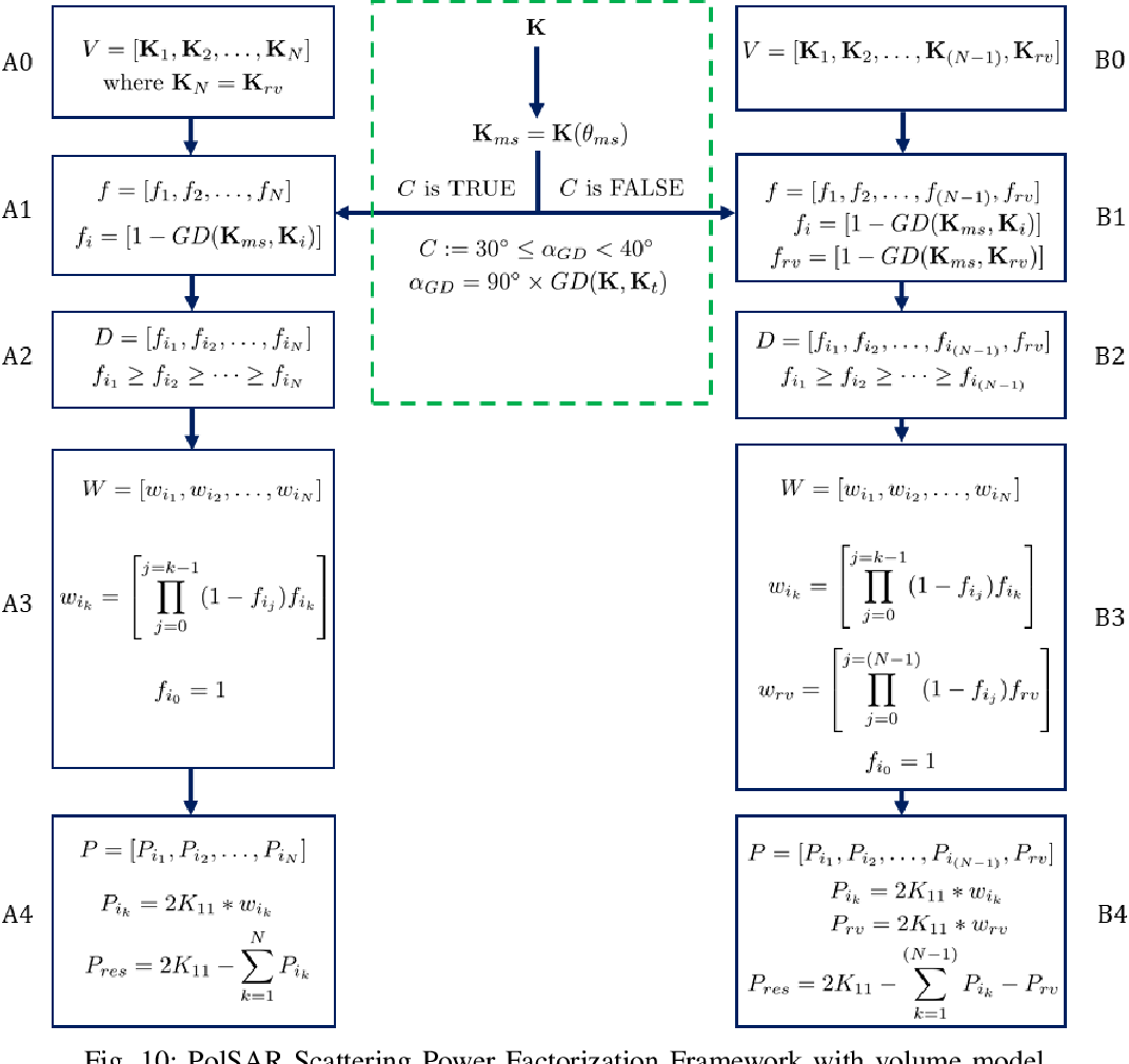 Figure 2 for A PolSAR Scattering Power Factorization Framework and Novel Roll-Invariant Parameters Based Unsupervised Classification Scheme Using a Geodesic Distance