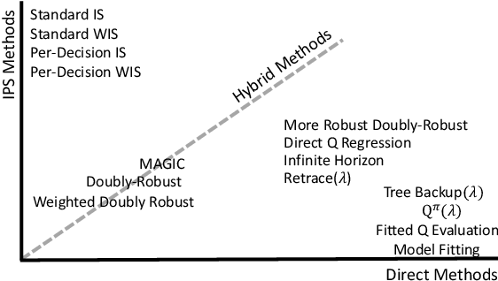 Figure 1 for Empirical Study of Off-Policy Policy Evaluation for Reinforcement Learning