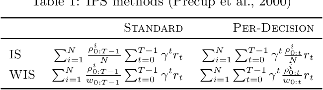 Figure 2 for Empirical Study of Off-Policy Policy Evaluation for Reinforcement Learning