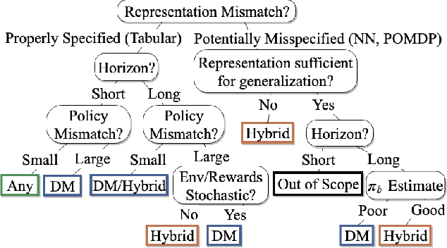 Figure 4 for Empirical Study of Off-Policy Policy Evaluation for Reinforcement Learning