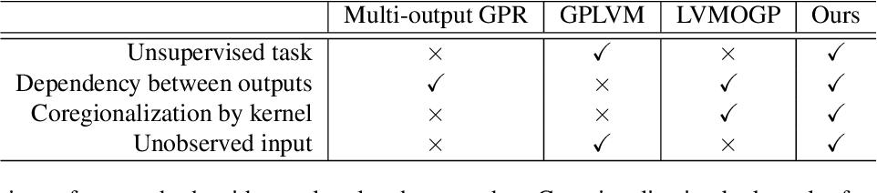 Figure 1 for Multi-output Gaussian Processes for Uncertainty-aware Recommender Systems
