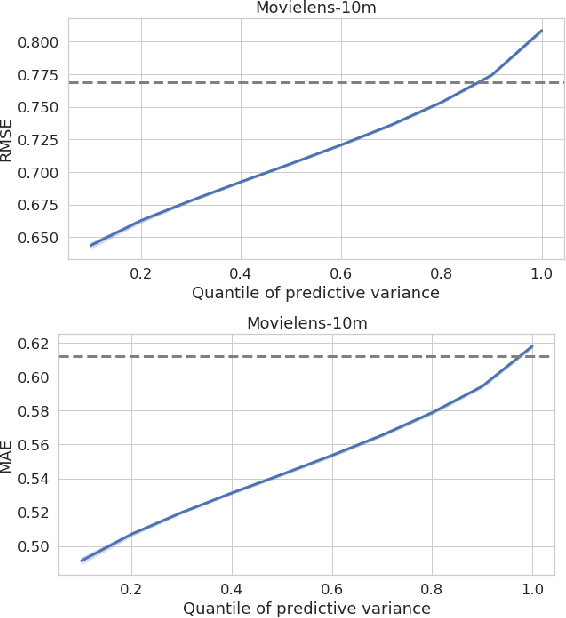 Figure 4 for Multi-output Gaussian Processes for Uncertainty-aware Recommender Systems