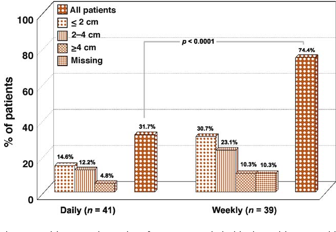 Fig. 2 – Incidence and severity of gynaecomastia in bicalutamide 150 mg/d plus tamoxifen 20mg/d continuously (daily group) or tamoxifen 20mg/wk after the first 8 wk of daily treatment (weekly group).