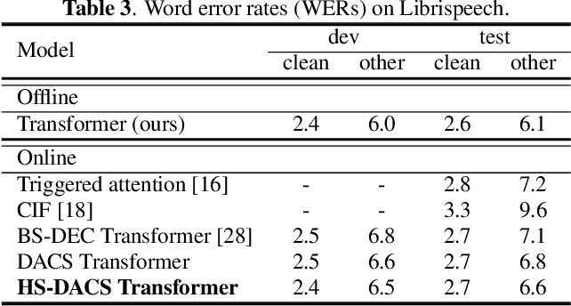 Figure 3 for Head-synchronous Decoding for Transformer-based Streaming ASR