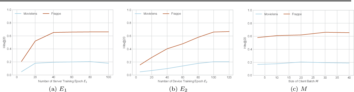 Figure 4 for Fast-adapting and Privacy-preserving Federated Recommender System