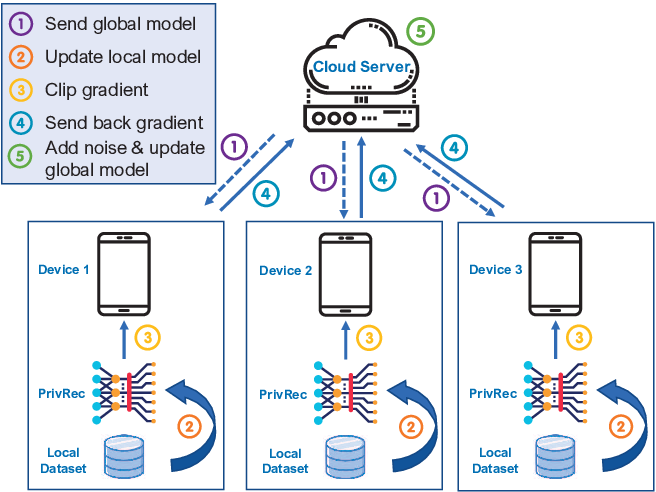 Figure 1 for Fast-adapting and Privacy-preserving Federated Recommender System