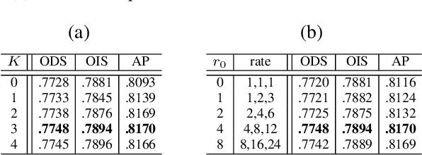 Figure 2 for Bi-Directional Cascade Network for Perceptual Edge Detection