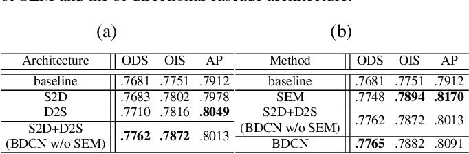Figure 4 for Bi-Directional Cascade Network for Perceptual Edge Detection