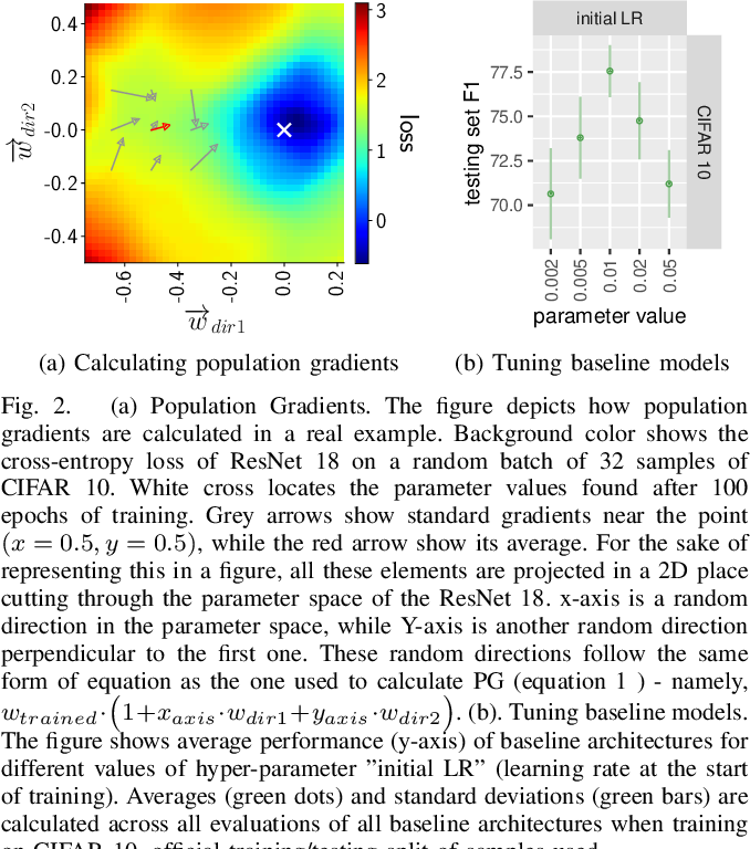 Figure 2 for Population Gradients improve performance across data-sets and architectures in object classification