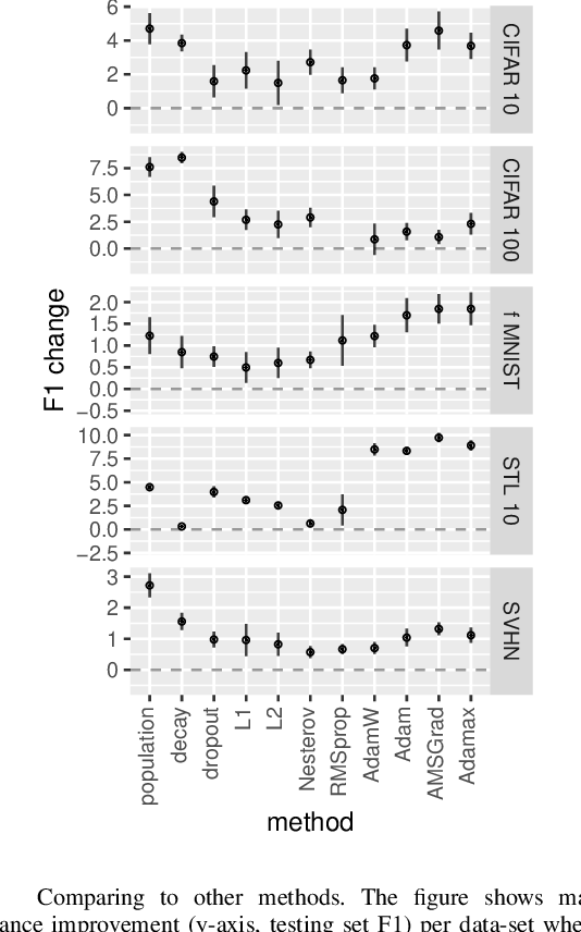 Figure 4 for Population Gradients improve performance across data-sets and architectures in object classification