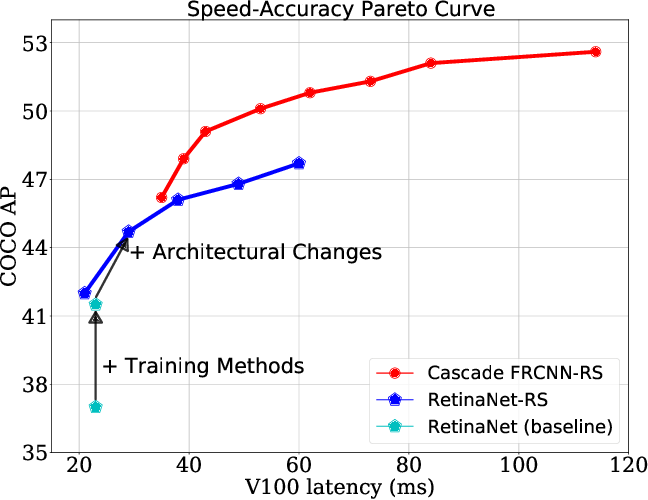 Figure 1 for Simple Training Strategies and Model Scaling for Object Detection