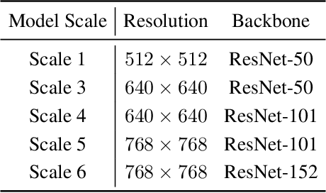 Figure 3 for Simple Training Strategies and Model Scaling for Object Detection