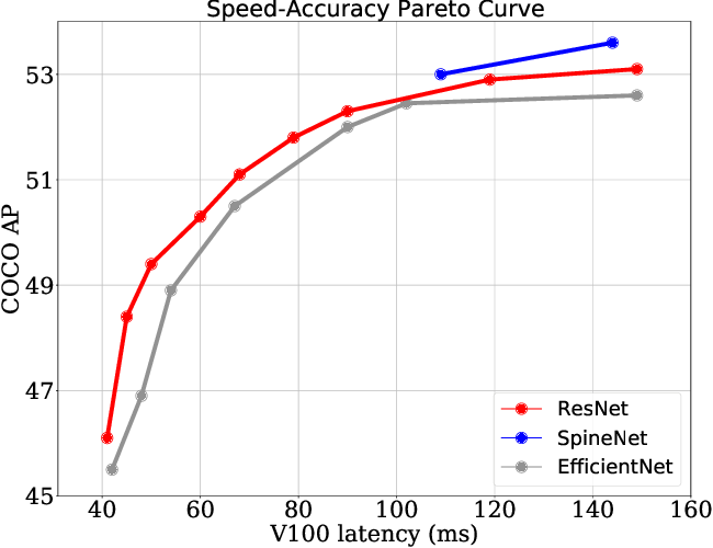 Figure 4 for Simple Training Strategies and Model Scaling for Object Detection
