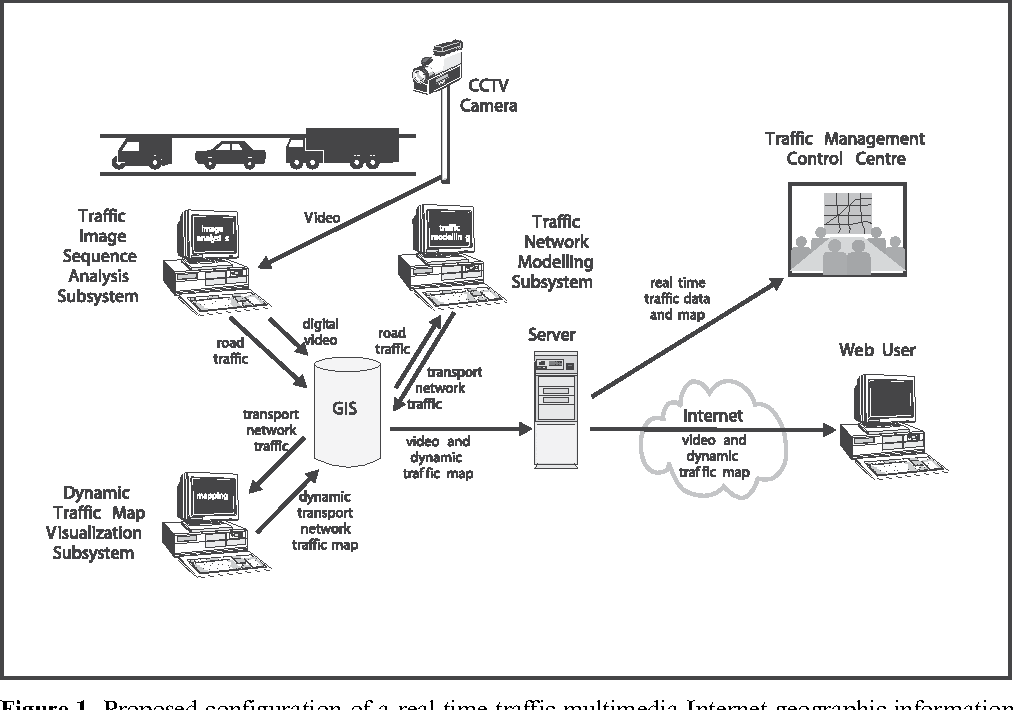 Real Time Internet Traffic Map.The Architecture For A Real Time Traffic Multimedia Internet
