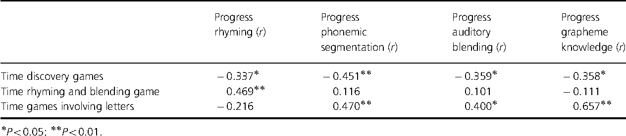 Long-term effects of computer training of phonological awareness in