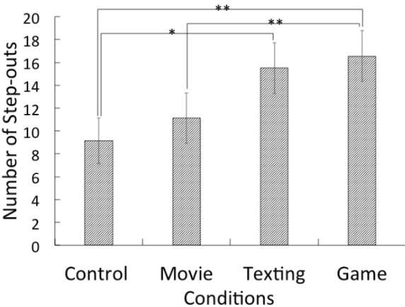 Effects of using a Smart Phone on Pedestrians' Attention and Walking
