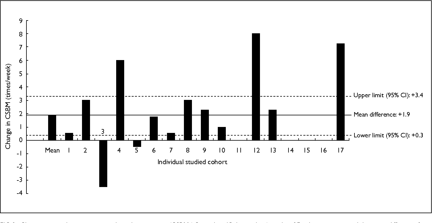 PDF] A pilot study on the efficacy of Picolax given as a