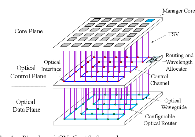 Figure 1 for Accelerating Fully Connected Neural Network on Optical Network-on-Chip (ONoC)