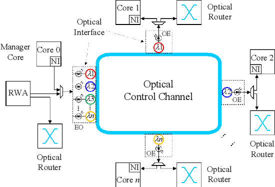 Figure 3 for Accelerating Fully Connected Neural Network on Optical Network-on-Chip (ONoC)