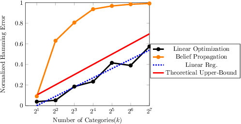 Figure 2 for Approximate Inference in Structured Instances with Noisy Categorical Observations