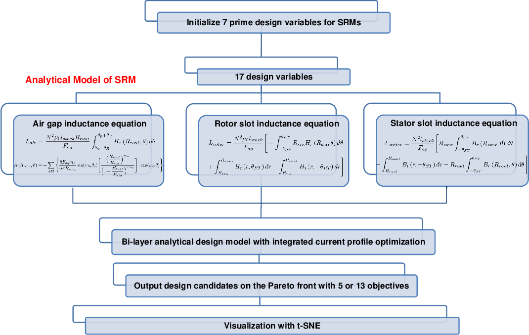 Figure 3 for Visualization of Multi-Objective Switched Reluctance Machine Optimization at Multiple Operating Conditions with t-SNE