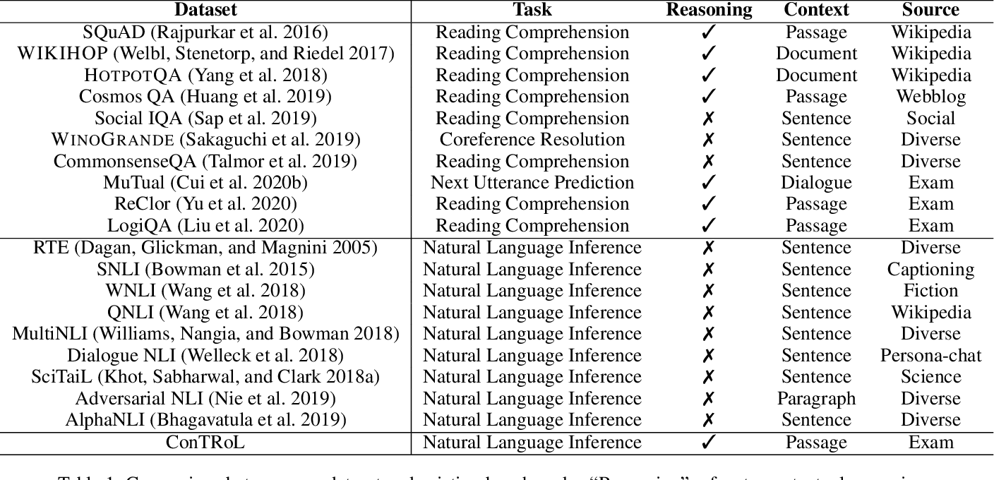 Figure 2 for Natural Language Inference in Context -- Investigating Contextual Reasoning over Long Texts