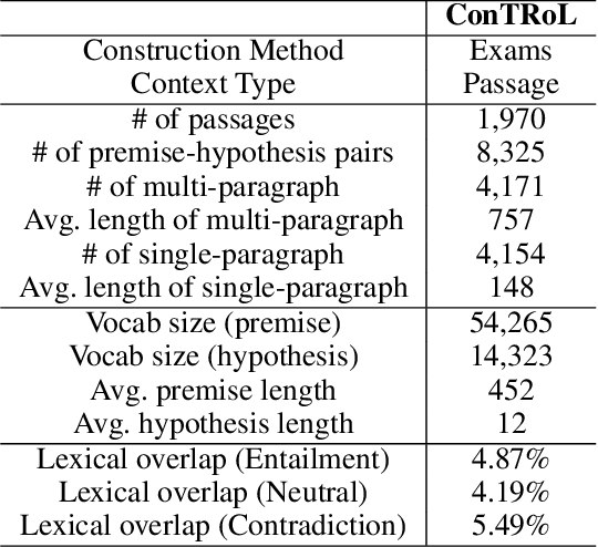 Figure 3 for Natural Language Inference in Context -- Investigating Contextual Reasoning over Long Texts