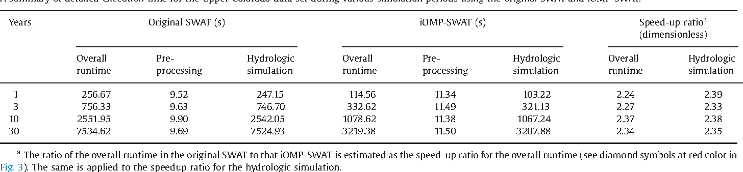 OpenMP-accelerated SWAT simulation using Intel C and FORTRAN