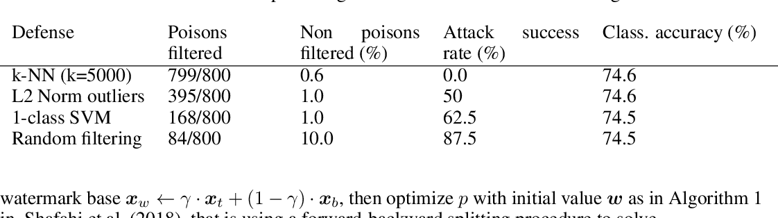 Figure 2 for Strong Baseline Defenses Against Clean-Label Poisoning Attacks