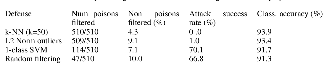 Figure 4 for Strong Baseline Defenses Against Clean-Label Poisoning Attacks