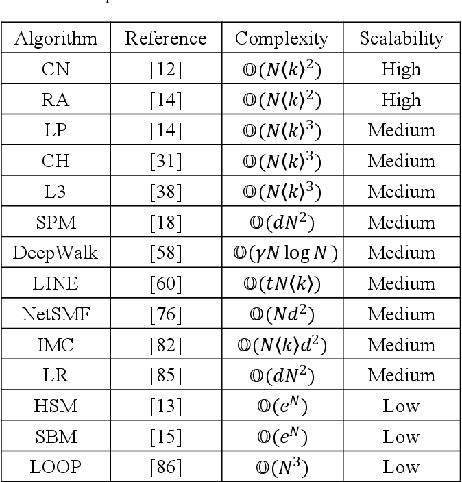 Figure 1 for Progresses and Challenges in Link Prediction